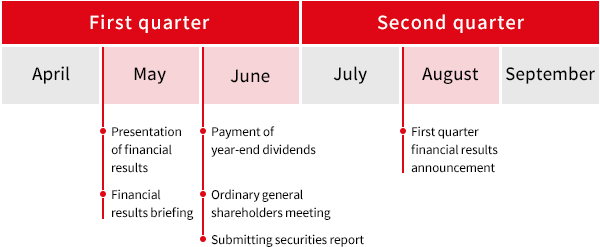 〈First quarter〉May:Presentation of financial results, Financial results briefing June:Payment of year-end dividends, Ordinary general shareholders meeting,Submitting securities report 〈Second quarter〉August:First quarter financial results announcement