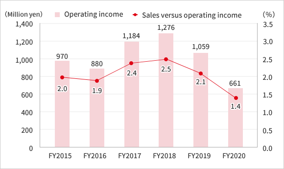 〈2012〉Operating income:▲ 91 〈2013〉Operating income:240 Sales versus operating income:0.5% 〈Fiscal 2014〉Operating income:615 Sales versus operating income:1.3%〈Fiscal 2015〉Operating income:970 Sales versus operating income:2.0%〈Fiscal 2016〉Operating income:880 Sales versus operating income:1.9%
