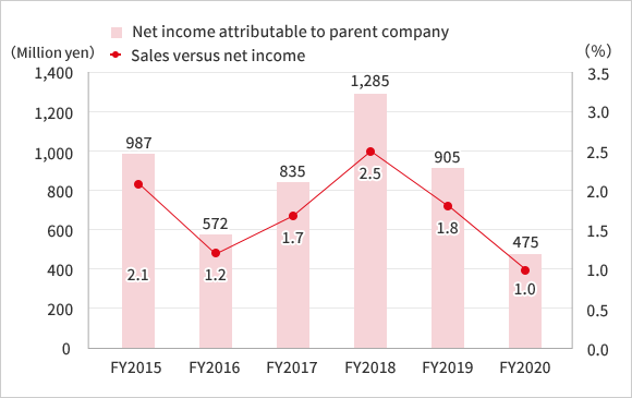 〈2012〉Net income attributable to parent company:▲ 102 〈2013〉Net income attributable to parent company:630 Sales versus net income:1.3% 〈Fiscal 2014〉Net income attributable to parent company:88 Sales versus net income:0.2%〈Fiscal 2015〉Net income attributable to parent company:987 Sales versus net income:2.1%〈Fiscal 2016〉Net income attributable to parent company:572 Sales versus net income:1.2%