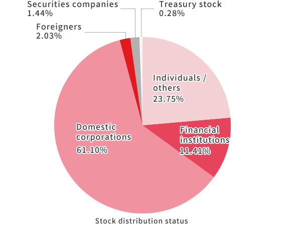 Stock distribution status Individuals / others:20.76% Financial institutions:14.62% Domestic corporations:61.03% Foreigners:2.55% Securities companies:0.78% Treasury stock:0.27%